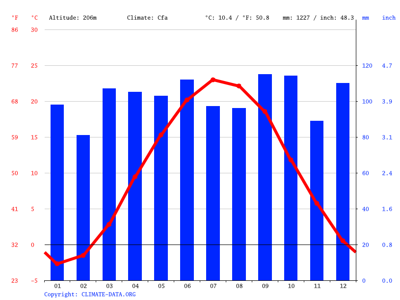 Climograph // Weather by Month, Chapman