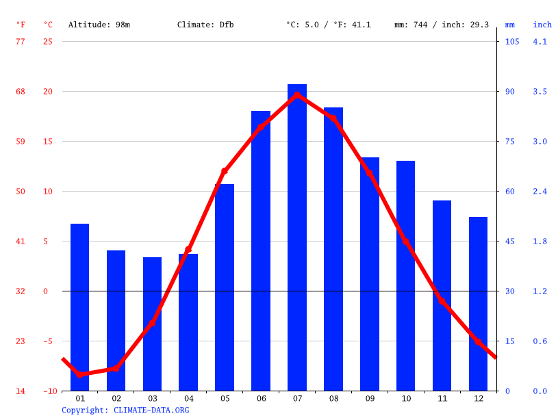 Climate graph // Weather by Month, Rybinsk