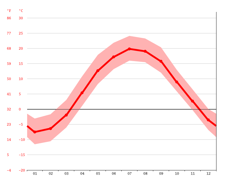average temperature, Copenhagen