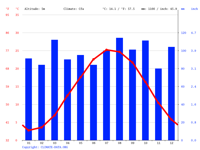 Climate graph // Weather by Month, Lewes