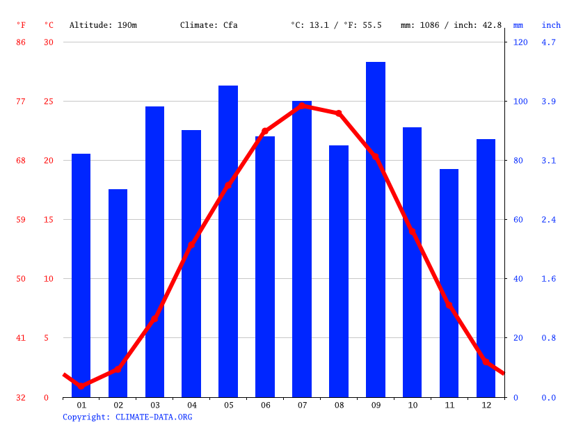 Climate graph // Weather by Month, Stanardsville