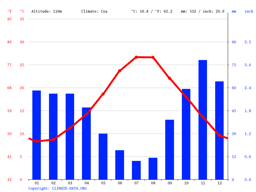 Climate graph // Weather by Month, Bernalda