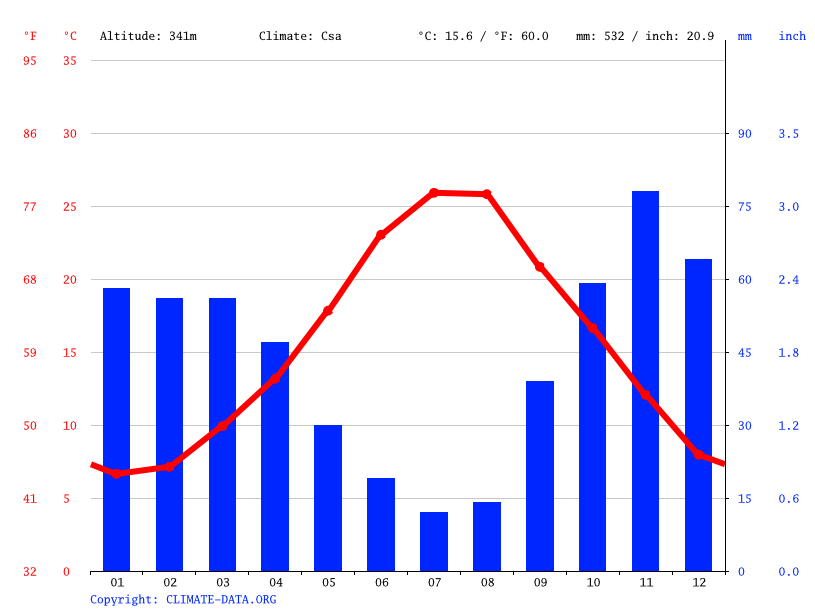 Climate graph // Weather by Month, Montescaglioso
