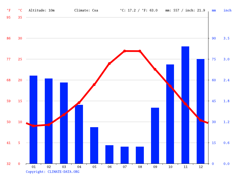 Climate graph // Weather by Month, Policoro