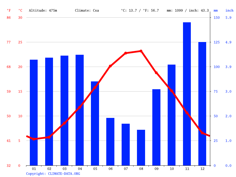 Climate graph // Weather by Month, Lauria