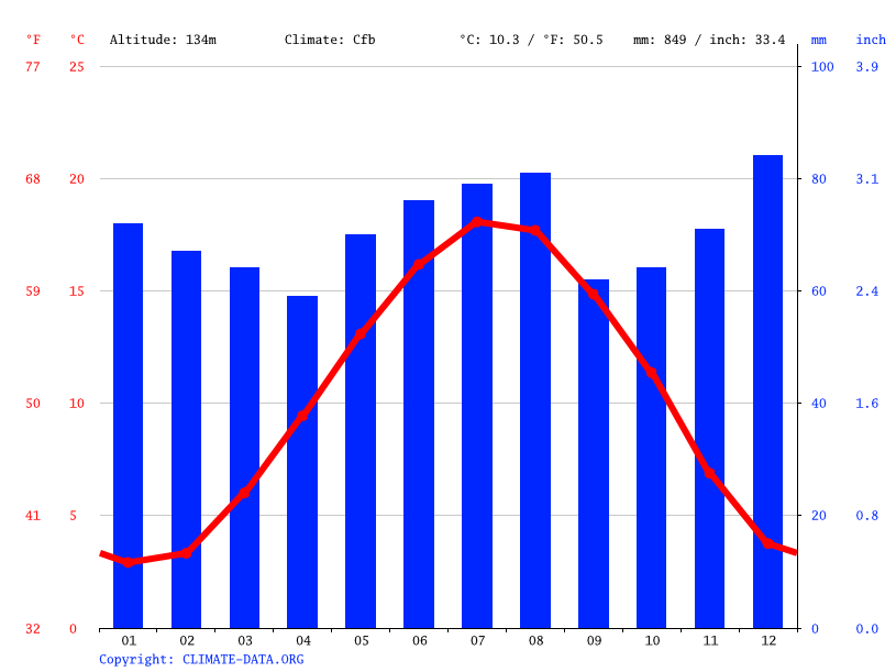 Climate graph // Weather by Month, Charleroi