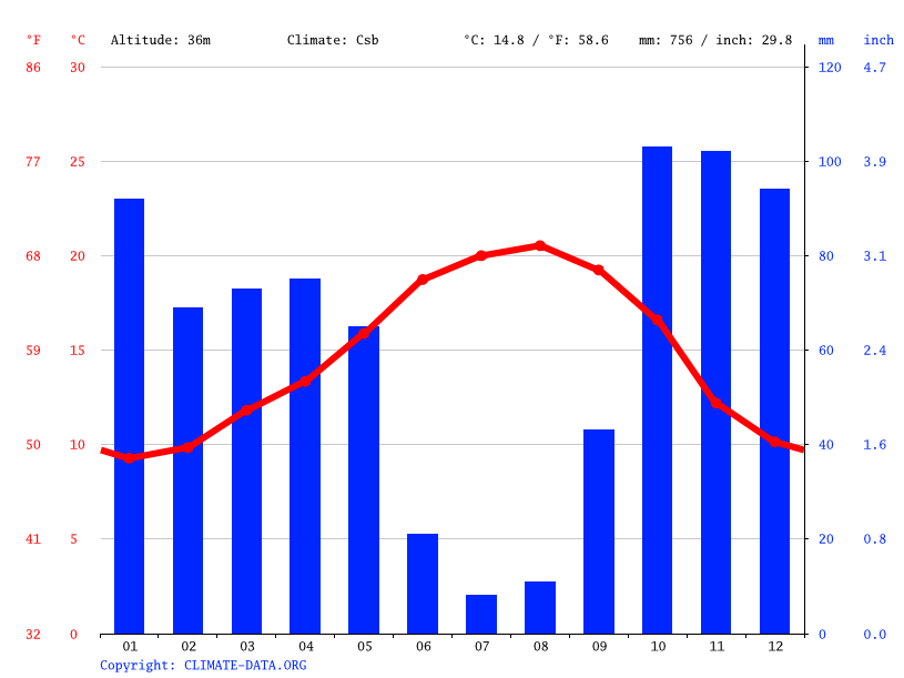 Climate graph // Weather by Month, Leiria