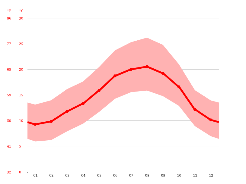 Temperature graph, Leiria