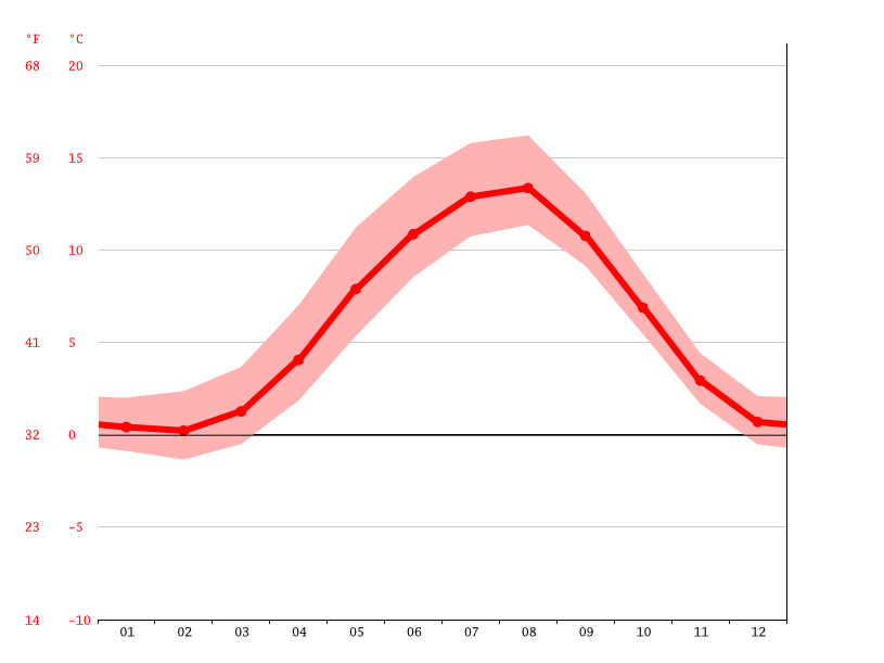 Temperature graph, Ketchikan