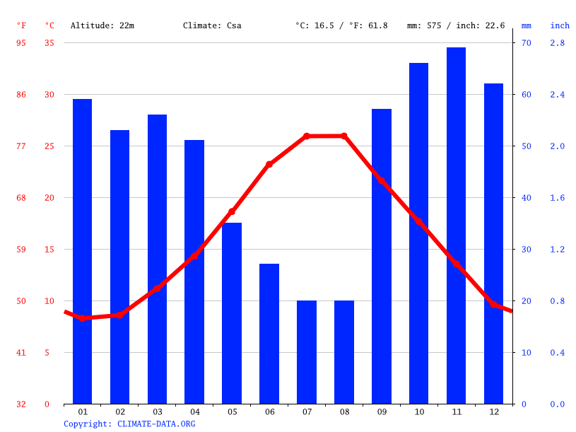 Climate graph // Weather by Month, Bisceglie
