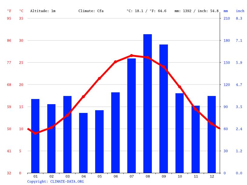 Carolina Beach climate: Average Temperature, weather by