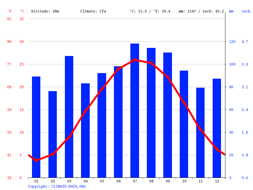 Climate graph // Weather by Month, Croaker
