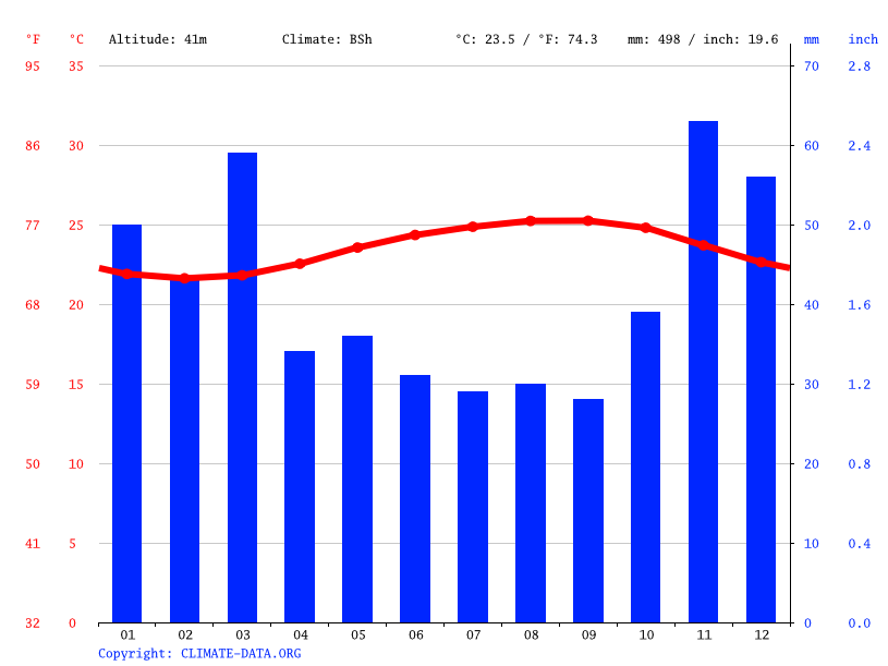 Climate graph, Pearl City