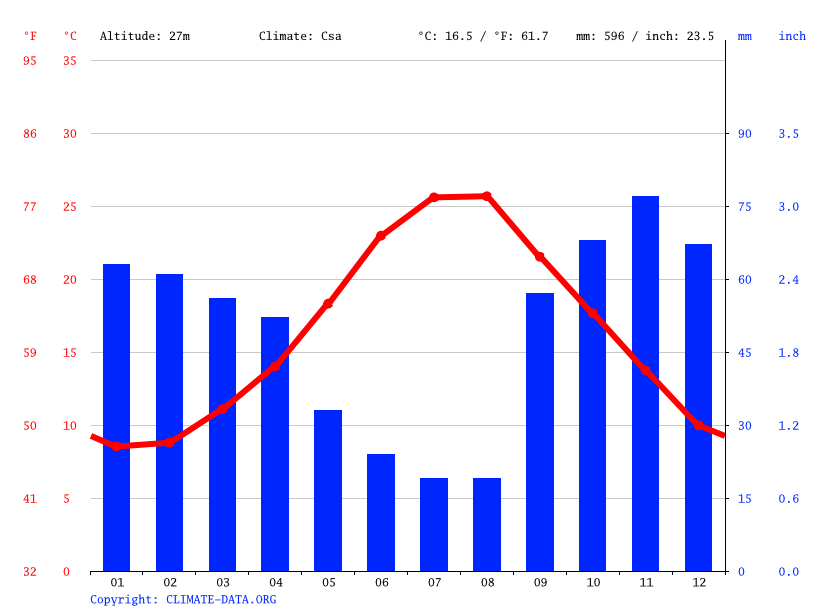 Climate graph // Weather by Month, Monopoli