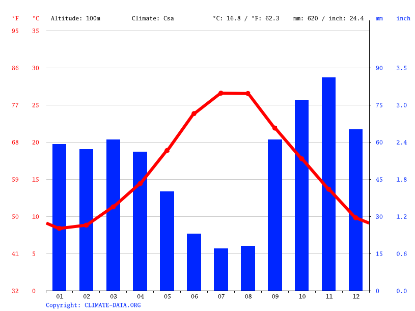 Climate graph // Weather by Month, Latiano