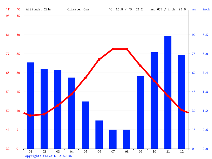 Climate graph // Weather by Month, Ostuni