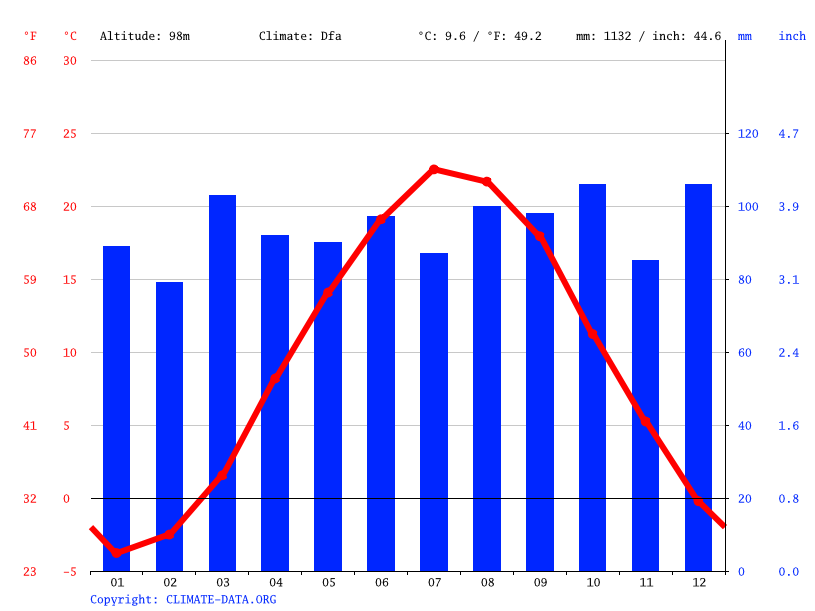 Climograph // Weather by Month, Hampden