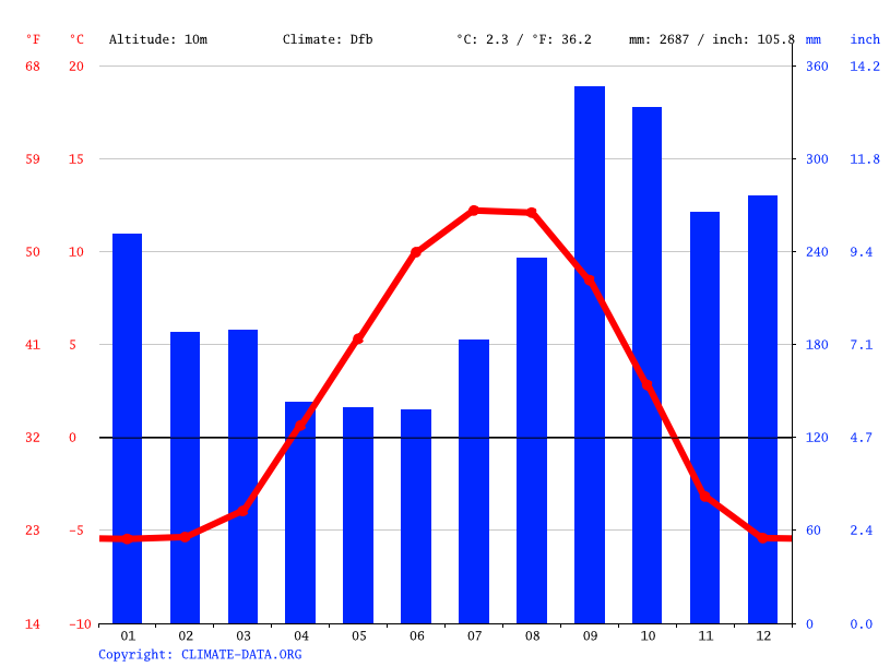Climograph // Weather by Month, Juneau