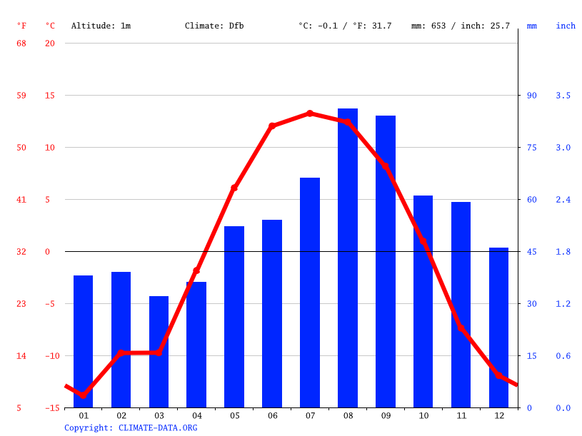 Climate graph // Weather by Month, Bethel