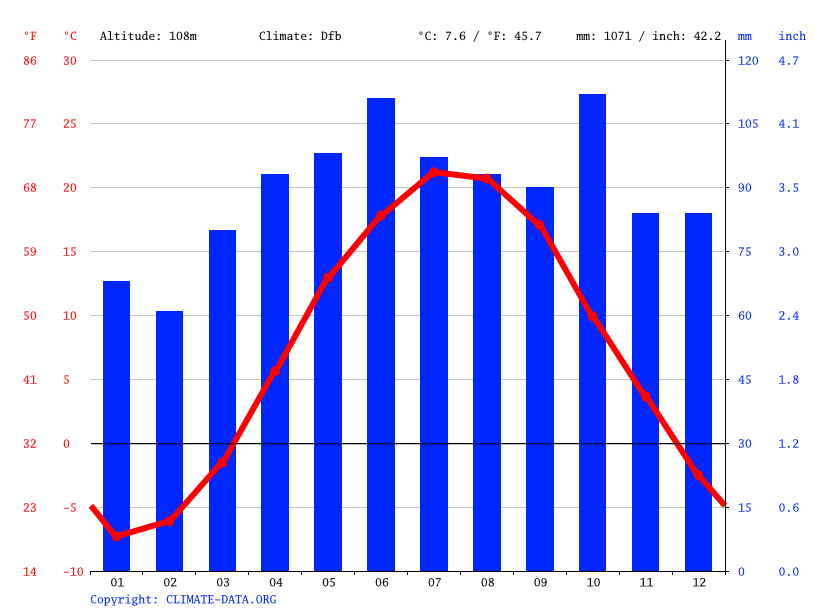 Climate graph // Weather by Month, Peru