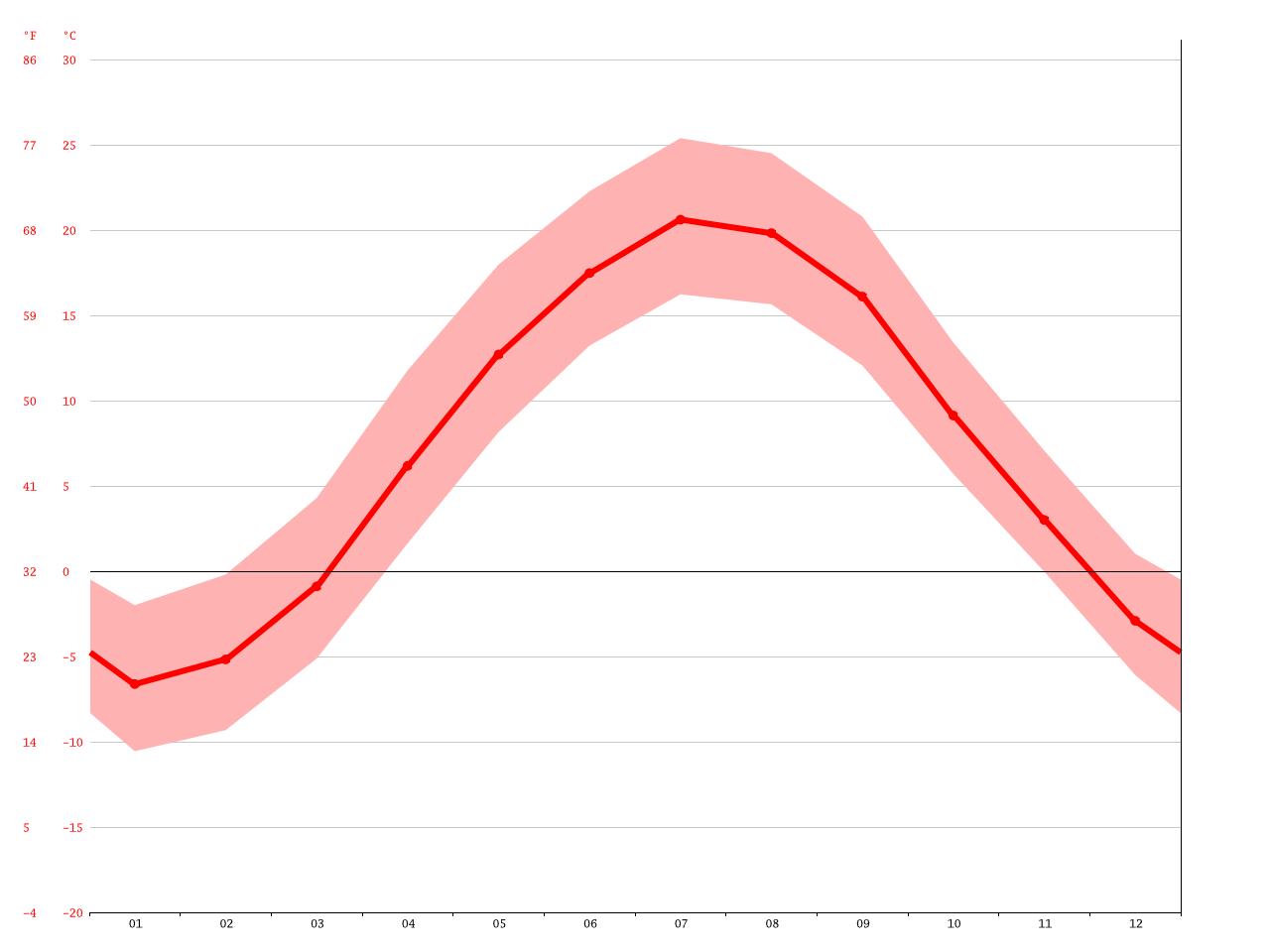 Daten-Cheshire-BereichMaytag Kühlschrank-Wasserhaken