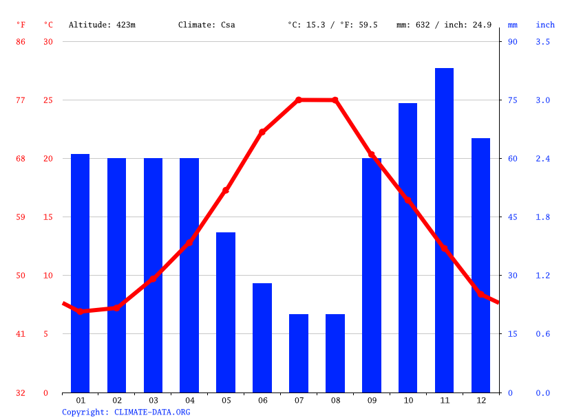 Climate graph // Weather by Month, Martina Franca