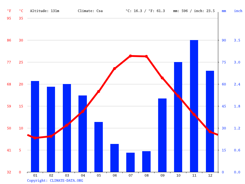 Climate graph // Weather by Month, Statte