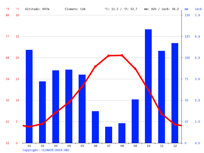 Climate graph // Weather by Month, Bragança