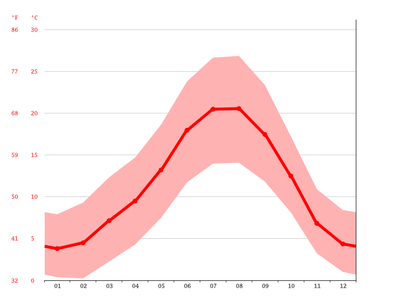 average temperature, Bragança