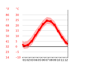 Klima Highlands Klimatabelle Wetter Wassertemperatur Fur Highlands