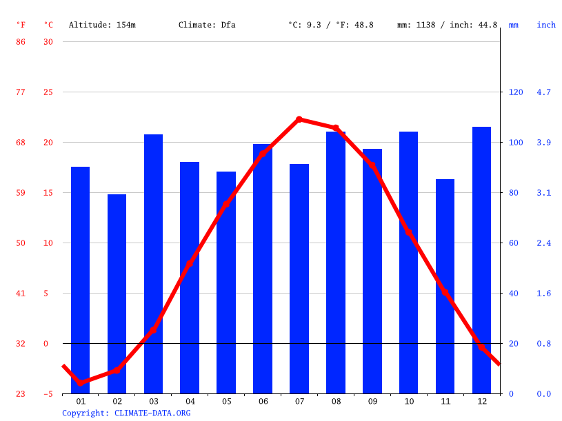 Climate graph // Weather by Month, Monson