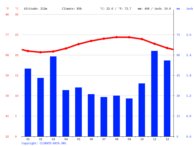 Climate graph // Weather by Month, Mililani