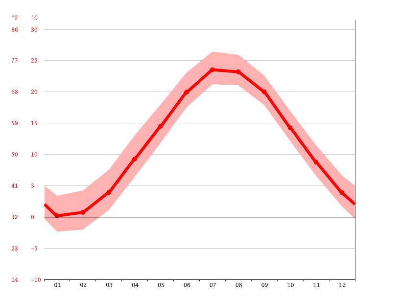 Diagrama de temperatura, Islandia