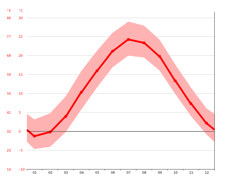 Temperature graph, East Rutherford