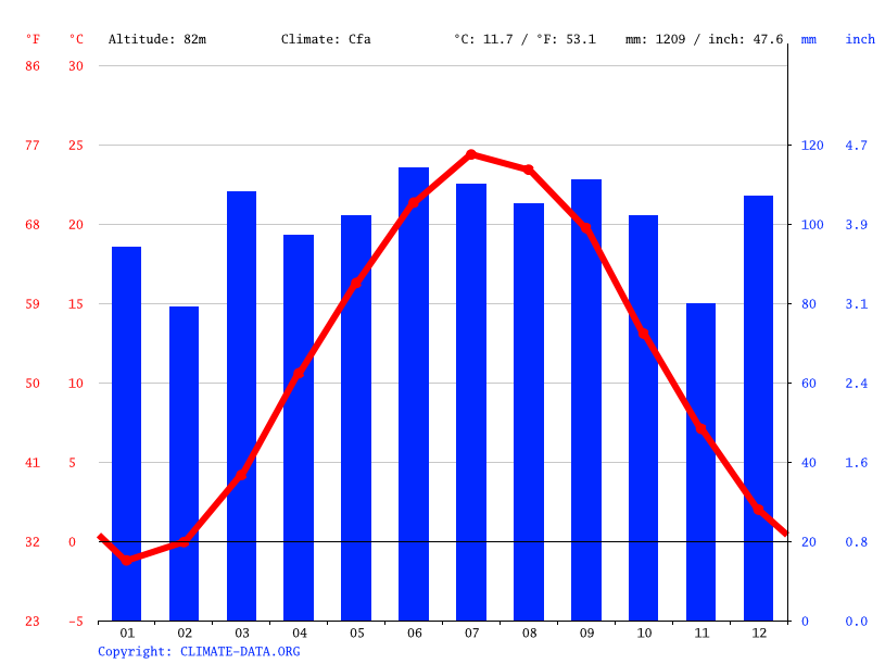 Climate graph // Weather by Month, Lebanon