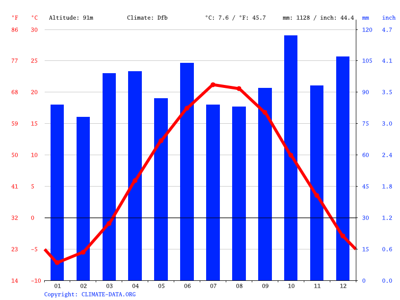 Climate graph // Weather by Month, Monmouth