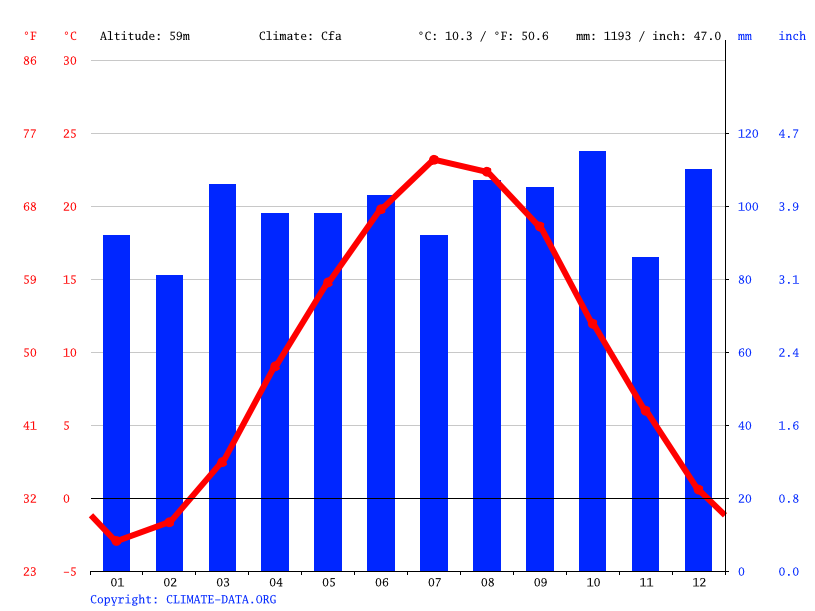 Climograph // Weather by Month, East Granby