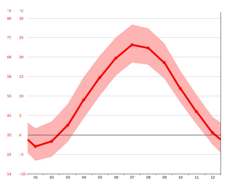 Temperature graph, East Granby