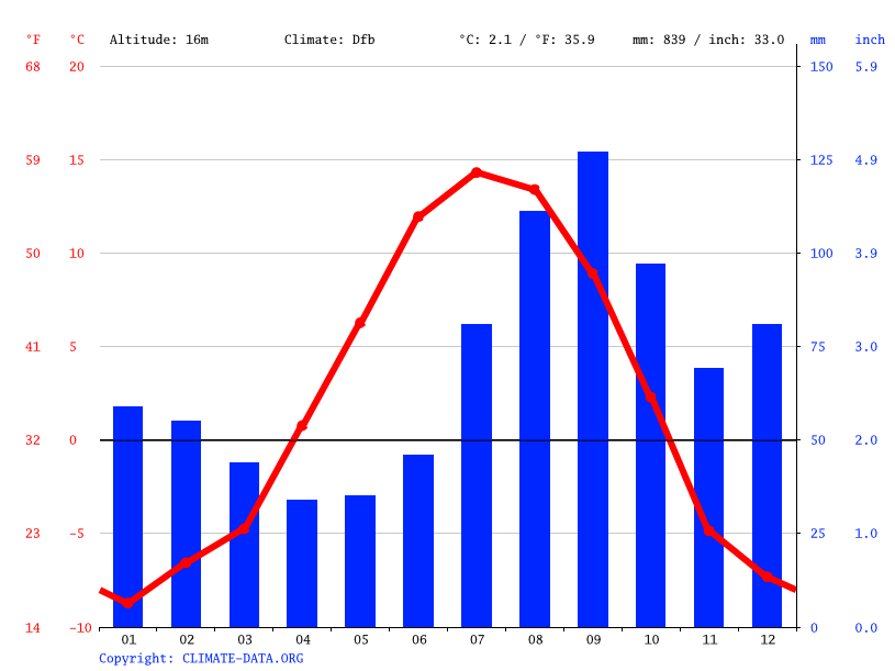 Climate graph // Weather by Month, Anchorage