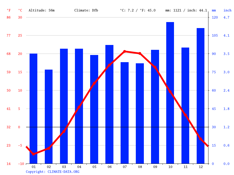 Climate graph // Weather by Month, Holden
