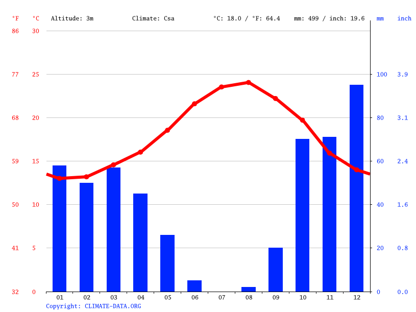 Climate graph // Weather by Month, Faro