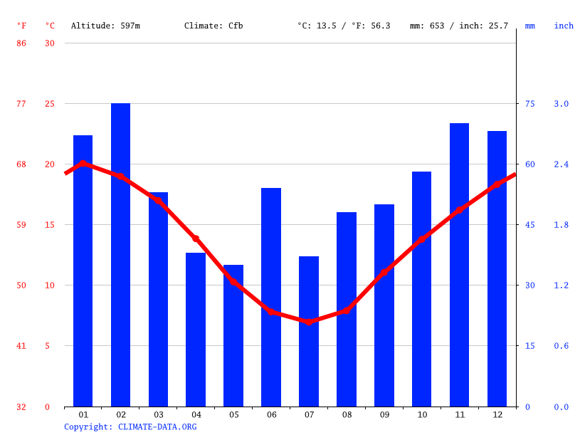 Climate graph // Weather by Month, Windellama