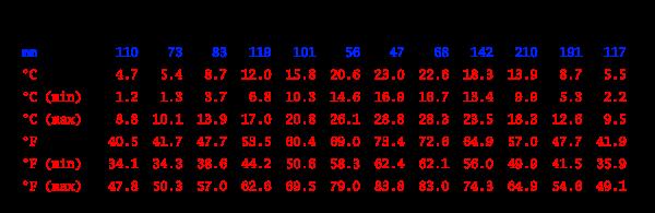 Tabla climática, Saint-Florent-sur-Auzonnet