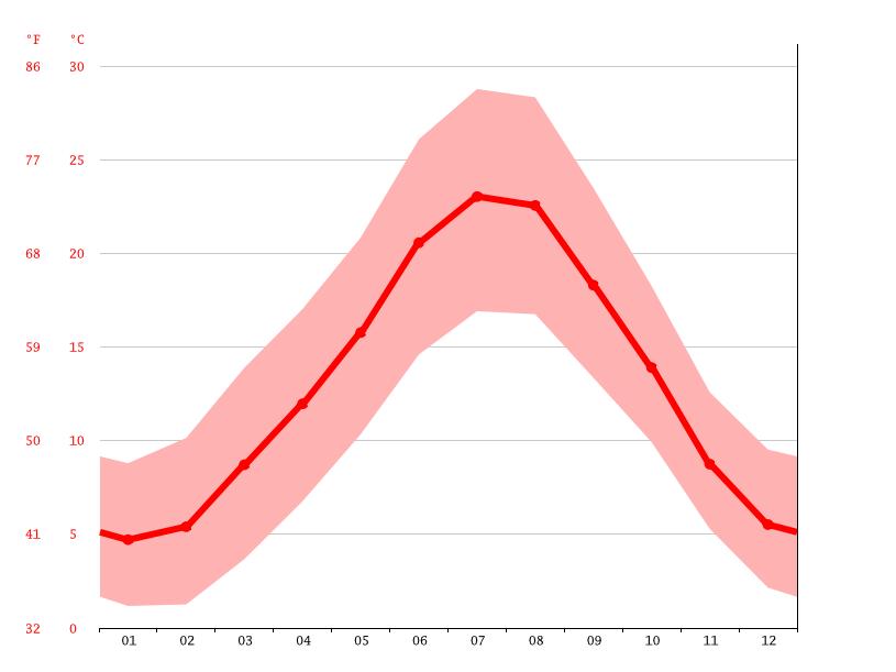 Diagrama de temperatura, Saint-Florent-sur-Auzonnet
