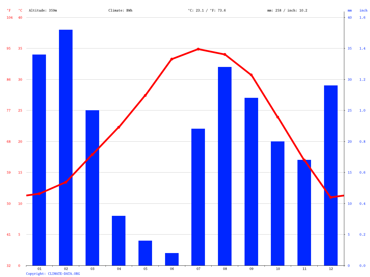 Tempe climate: Average Temperature, weather by month ...