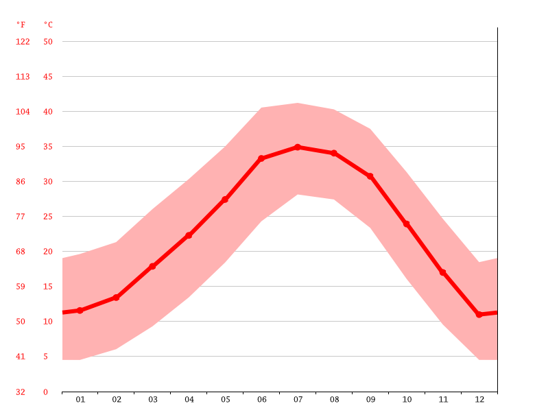 Temperature graph, Tempe