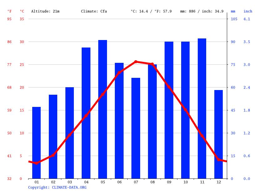 Climate Novi Di Modena Temperature Climate Graph Climate Table