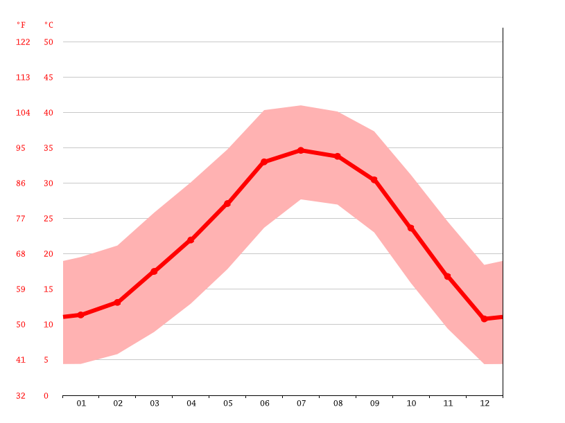 Temperature graph, Gilbert