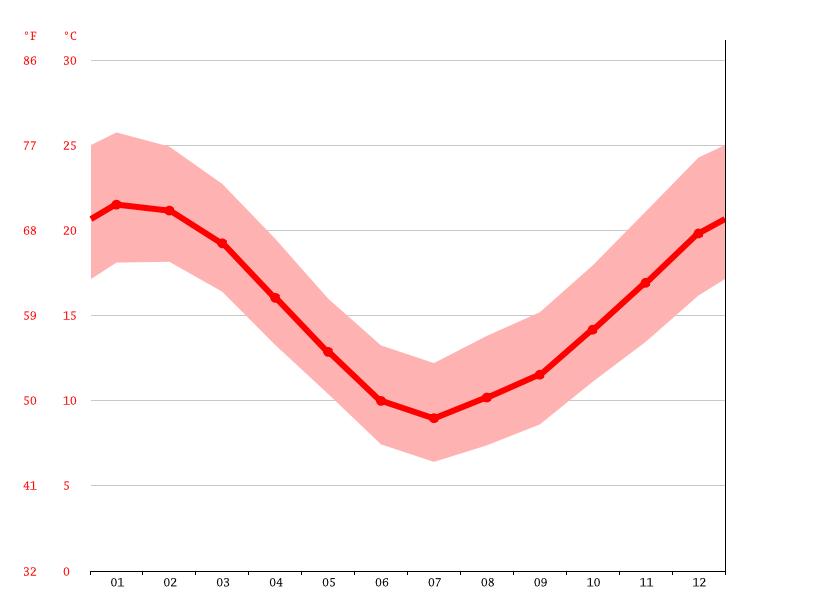 Clima villa gesell temperatura climograma y tabla for Temperatura actual en villa gesell