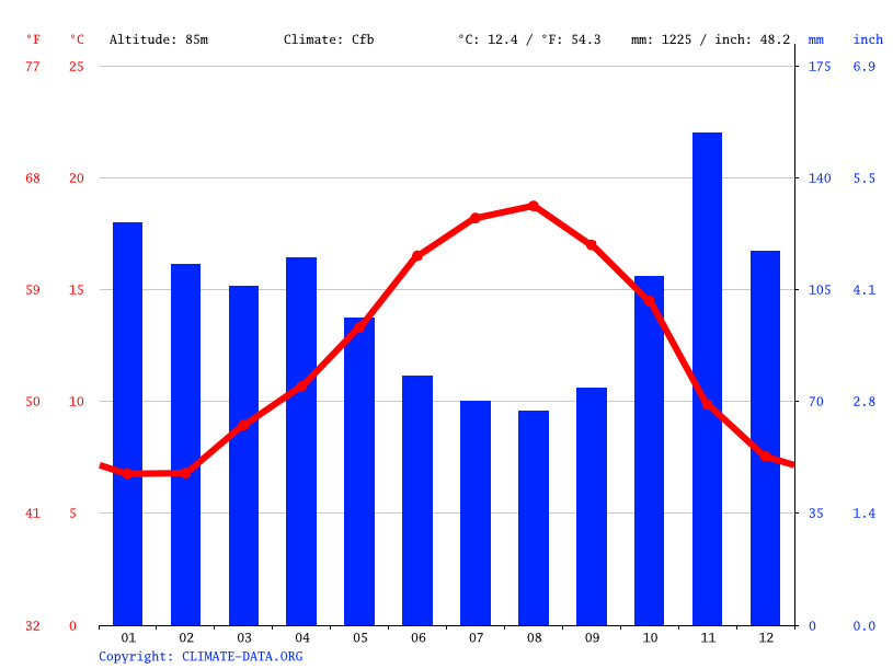 Climate graph // Weather by Month, Amorebieta-Etxano